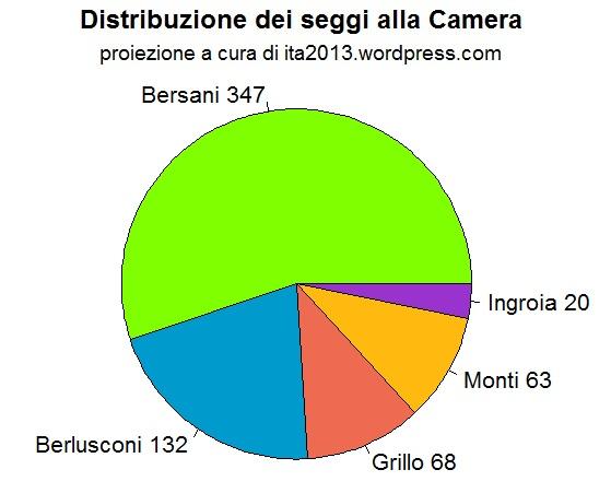 camera_proiezione